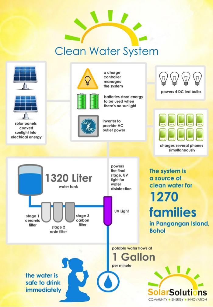 poster-clean-water